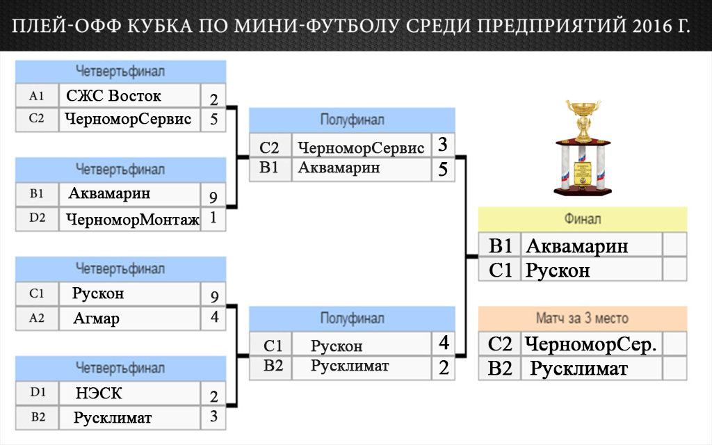 Финал кубка по мини-футболу среди предприятий Новороссийск
