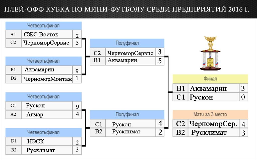 Финал кубка по мини-футболу среди предприятий г. Новороссийск