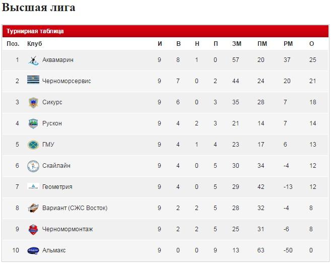 лига высшая турнирная таблица франция футбол
